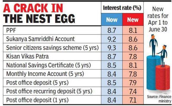 The alternative to the bank fixed deposit peer to peer - Post office investment account interest rates ...