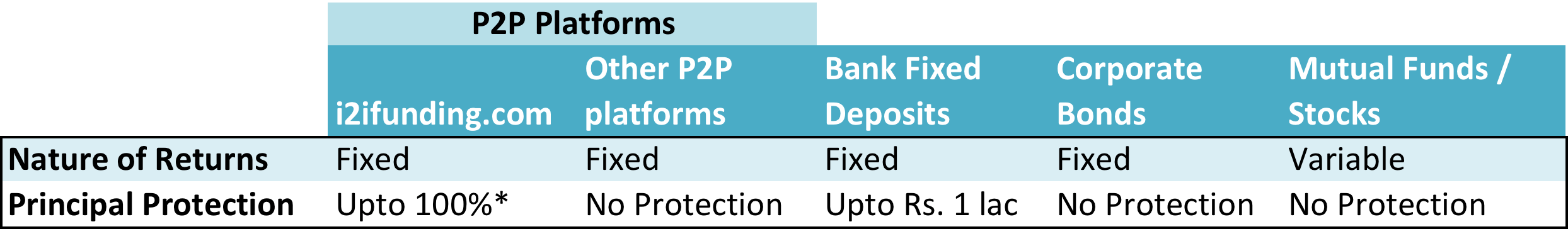Principal Protection plan - p2p investment
